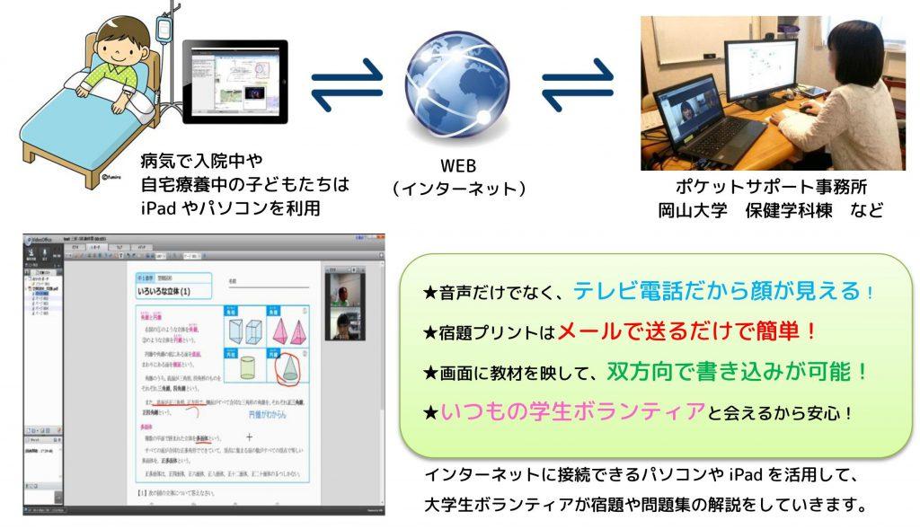 双方向ウェブ学習支援事業